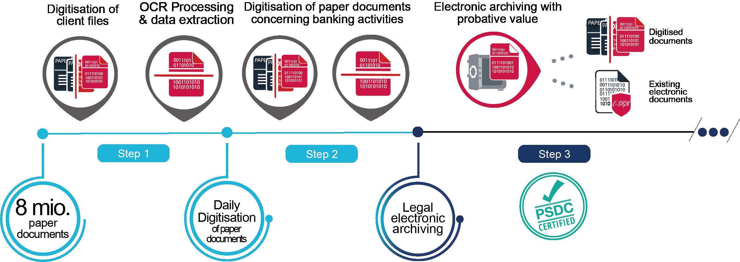 processus de numérisation et d'archivage électronique